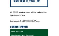 GCSU's Covid Case Report