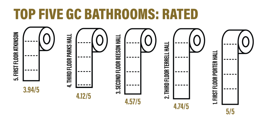 King of the Commode: The Top Five Bathrooms on Campus