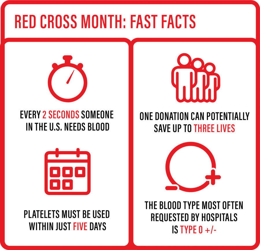 Red+Cross+Month
